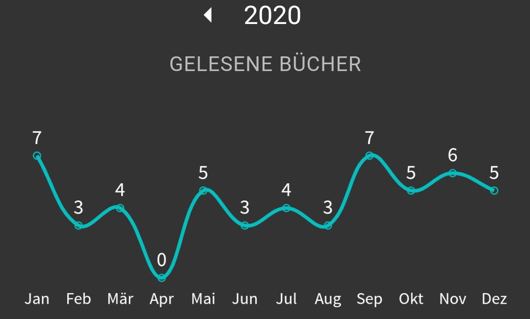 Verlauf der gelesenen Bücher pro Monat 2020